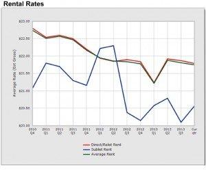 Rental-Rates