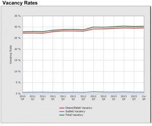 Vacancy-Rates