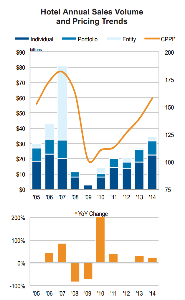 Annual Sales Volume Chart for Hotel Investors