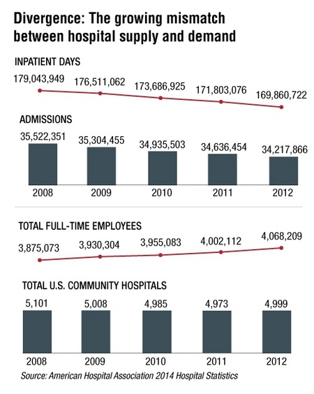 growing-mismatch-between-hospital-supply-and-demand