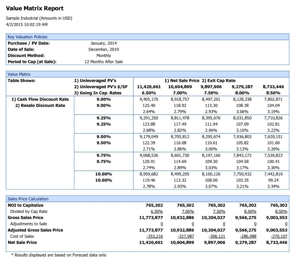 Sample Industrial Argus Value Matrix Report