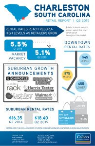 Rental rates reach record-high levels as retailers grow