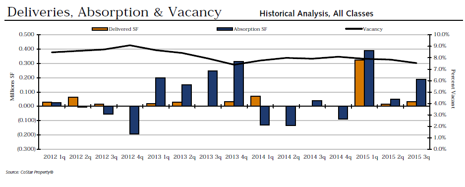 deliveries, absorption and vacancy