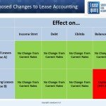 7 Absolute Facts about Type B leases under the New Lease Accounting Rules