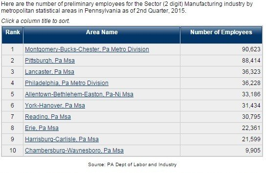 Harrisburg MSA Manufacturing Employment