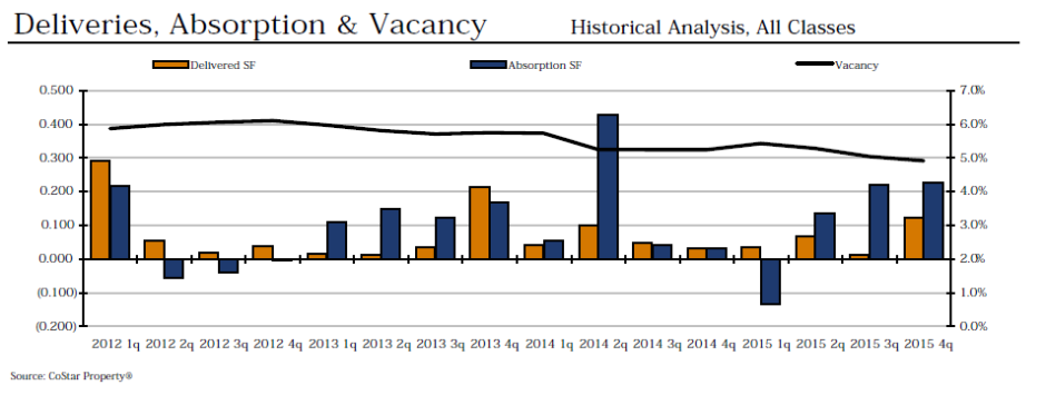 deliveries absoprotion and vacancy