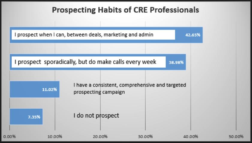 CRE prospecting