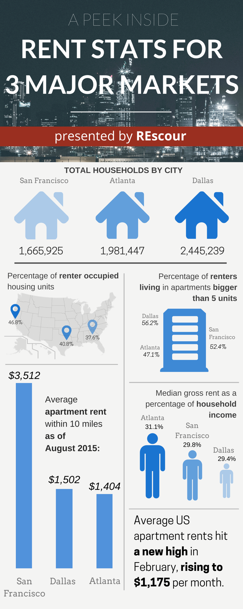 A Visualization on Rental Statistics