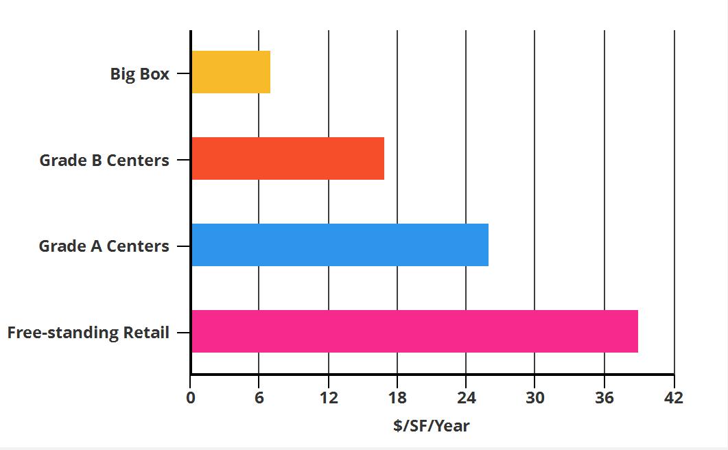 retail chart 1