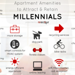 Infographic on 20 Apartment Amenities Millennials Want