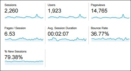 What to look at for Google Analytics