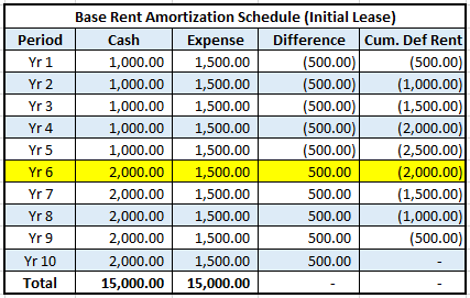 Base Rent Amortization Schedule (Initial Lease)