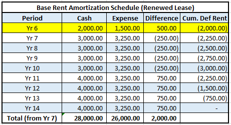 Base Rent Amortization Schedule (Renewed Lease)