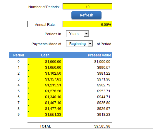 Excel Template Present Value of Minimum Lease Payments