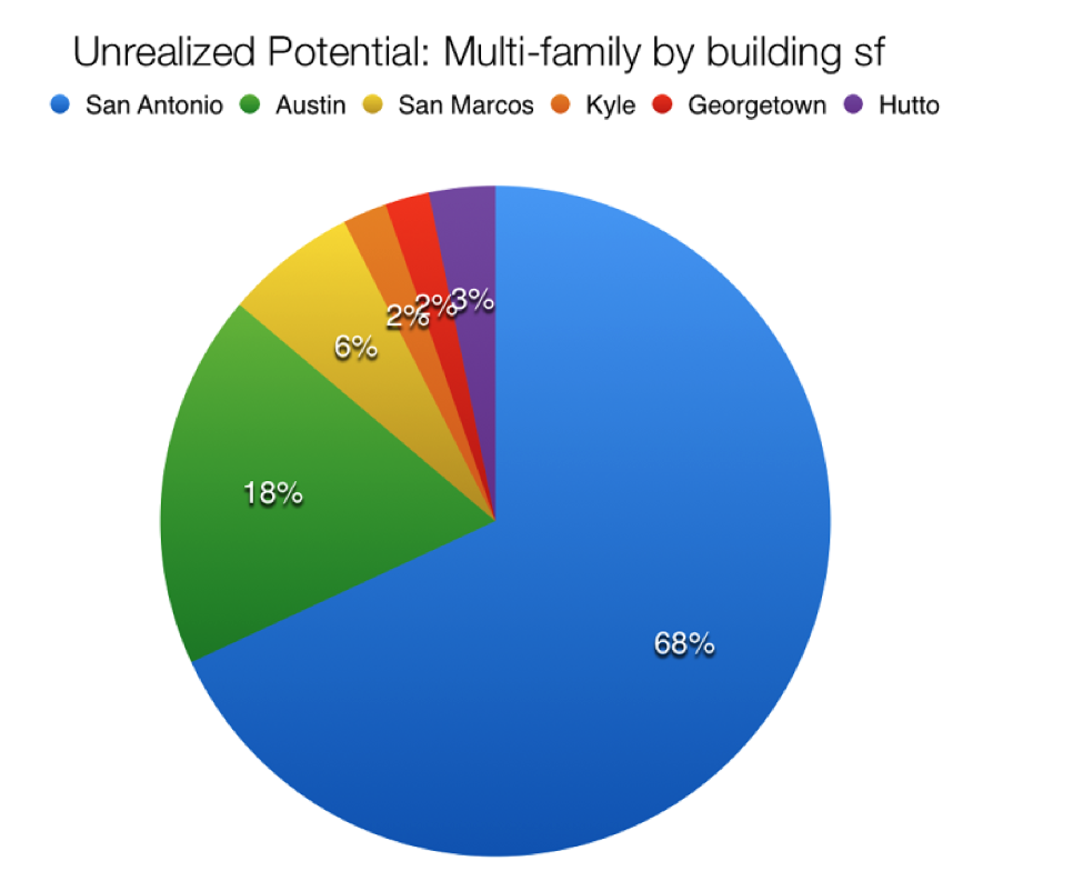 Unrealized Potential Pie Chart of Multi-Family Properties by Building SF