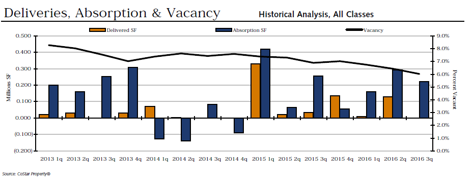 deliveries-absorption-and-vacancy-q3-office