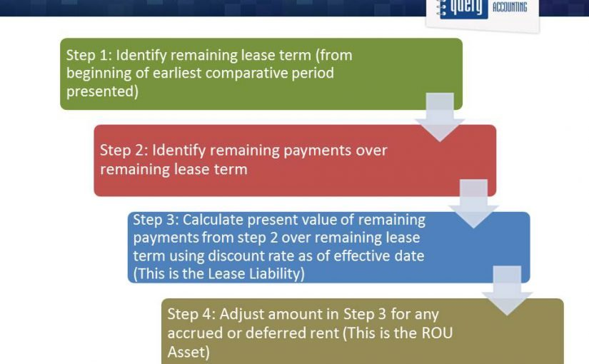 Moving From An Operating Lease To A Type B Lease Under New Lease