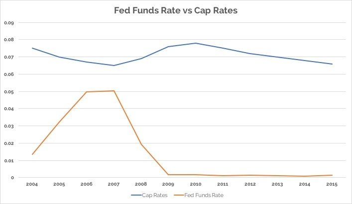 Fed Funds vs Cap Rates.jpg