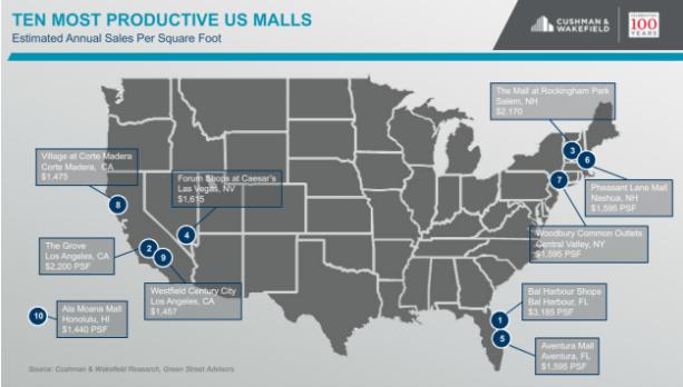 The 10 Most Productive U.S. Malls