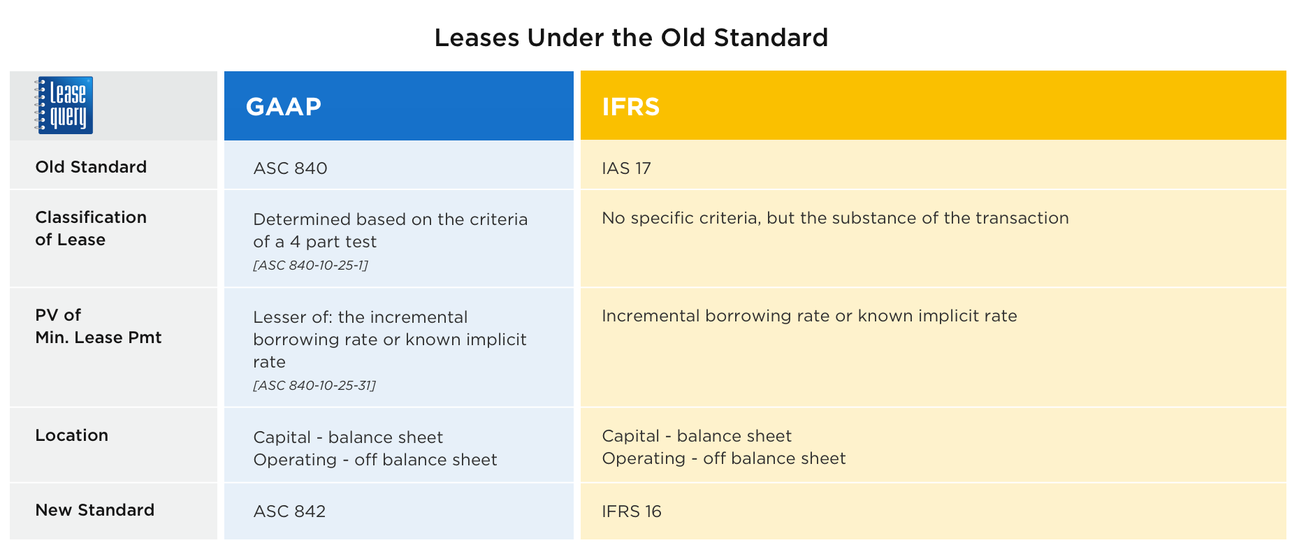 Current Lease Accounting Standards