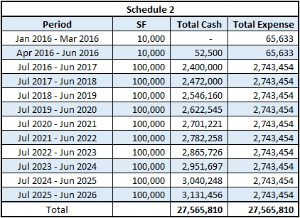 Lease Accounting Schedule 2 early access
