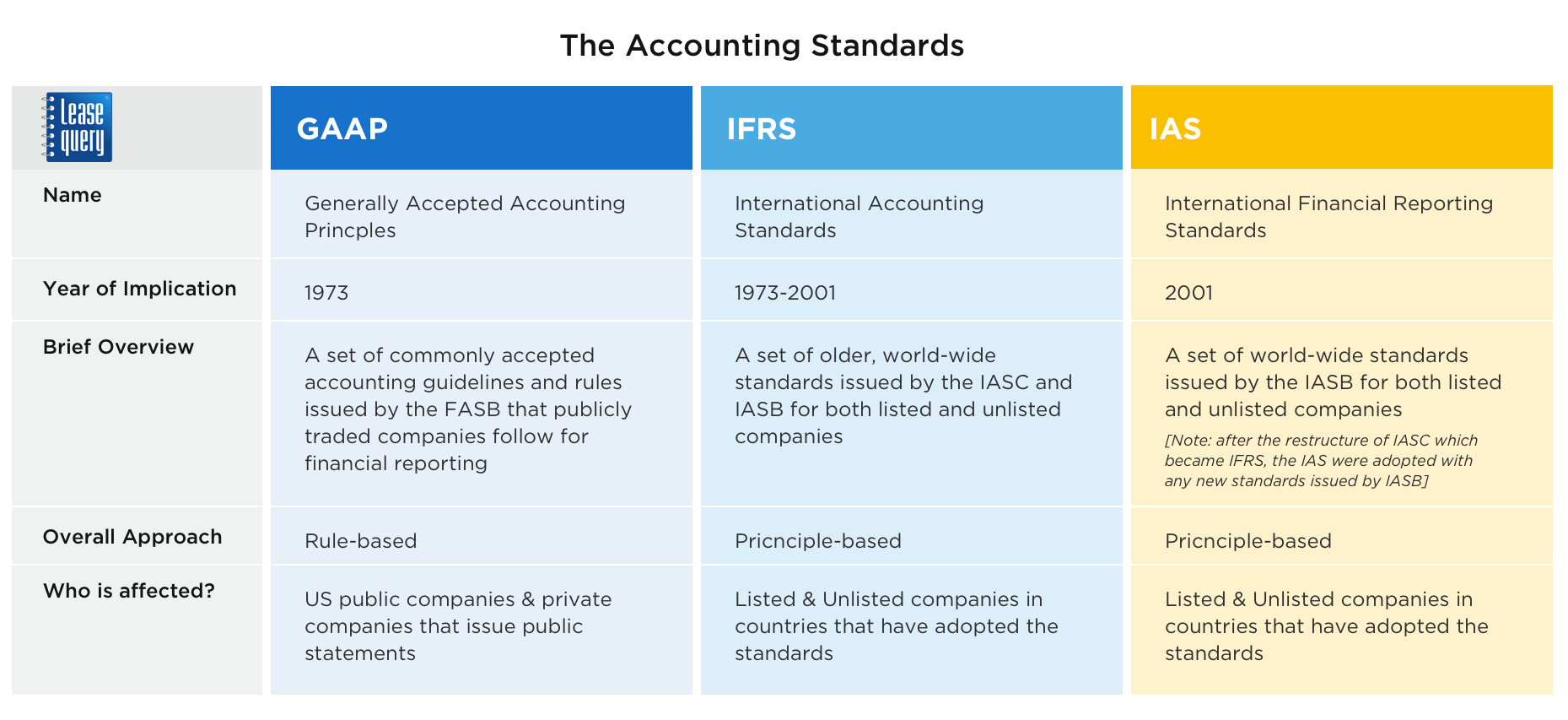 Lease Accounting Standards Explained