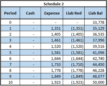 initial lease accounting amortization schedule
