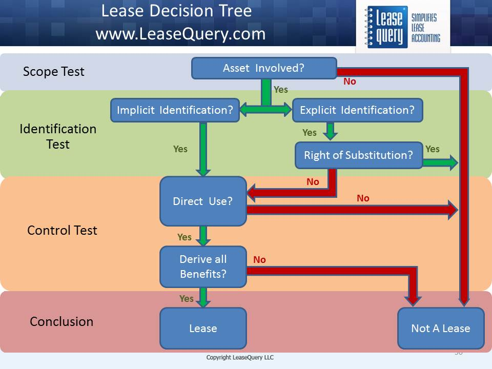 When do I have lease?