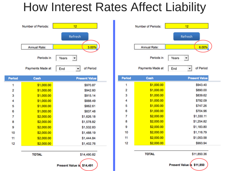 How Interest Rates Affect Liability