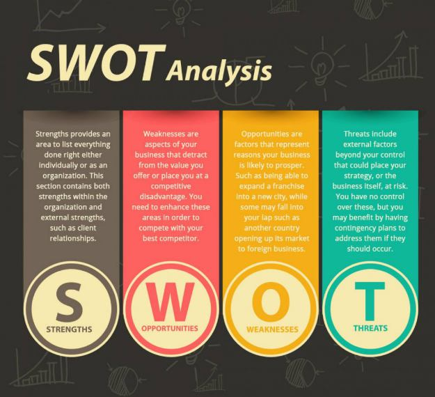 SWOT Analysis | How To Create An Effective Commercial Real Estate Marketing Plan | real estate