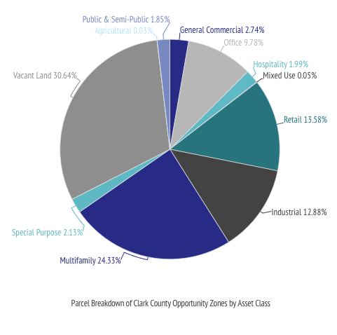 Las Vegas Clark County Opportunity Zones