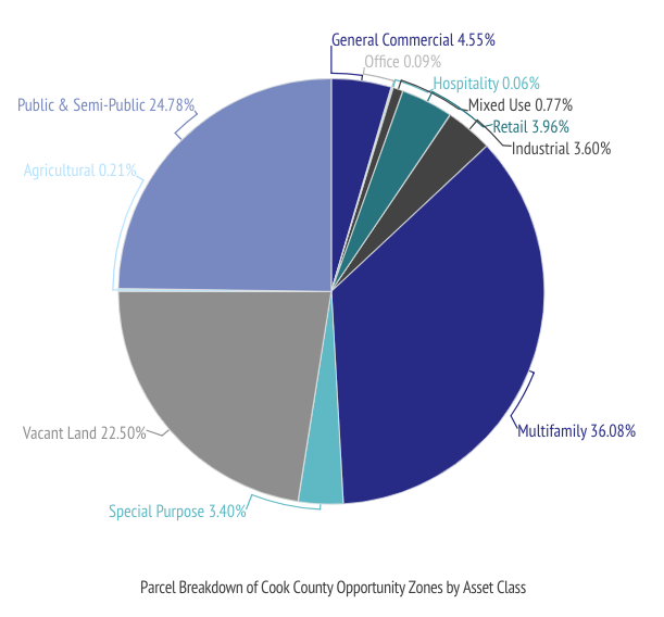 Cook County Opportunity Zones by Asset Class