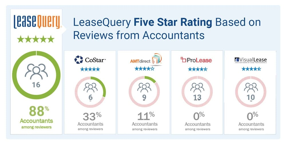 lease accounting software reviews