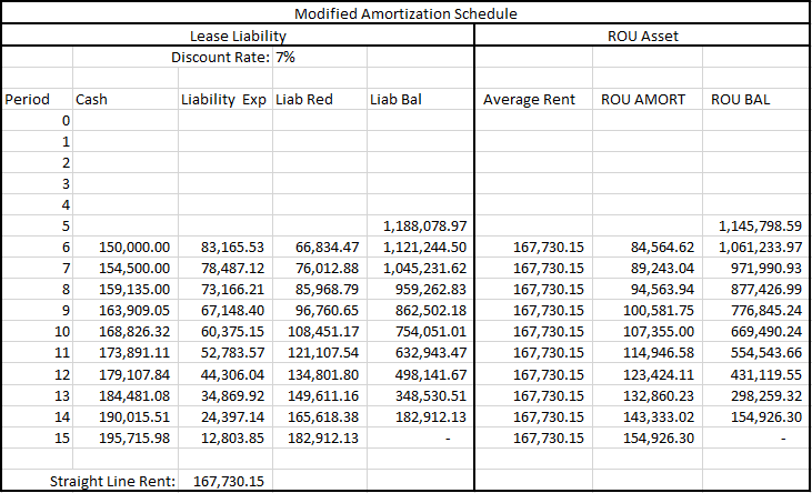 Modified Amortization Schedule