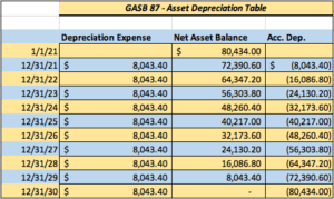 Asset Depreciation Table