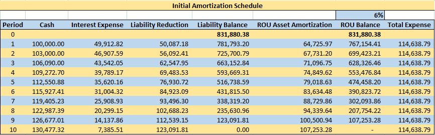 Initial Amortization Schedule