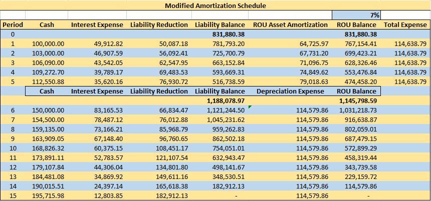 Modified Amortization Schedule