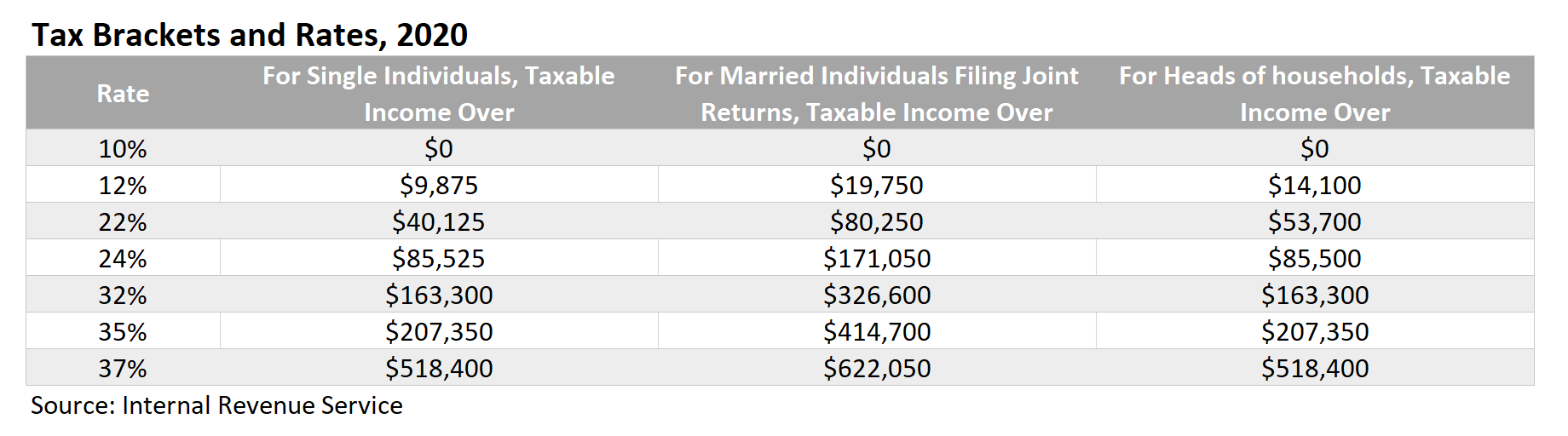 Tax Brackets and Rates, 2020