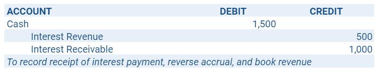 Lender's Quarterly Interest Payment Journal Entry